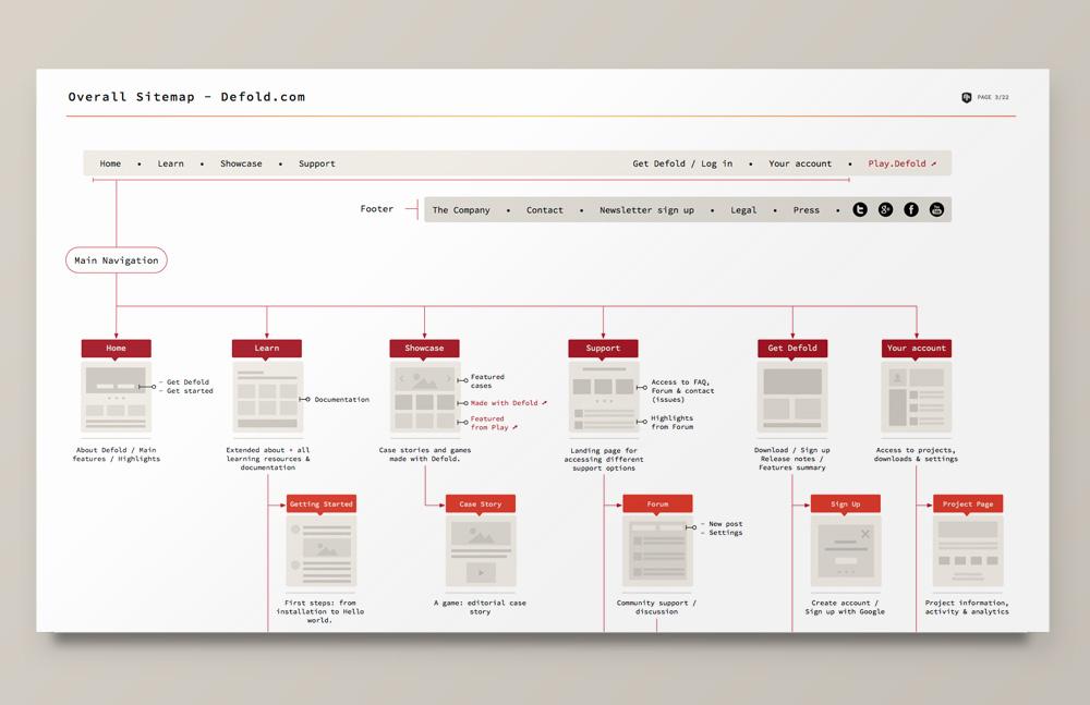 Defold's sitemap